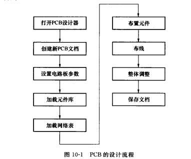 PCB的设计流程