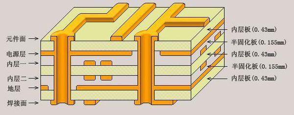 浅谈PCB板层数的配置